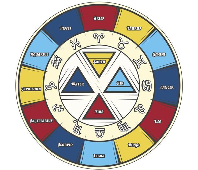 Zodiac circle signs