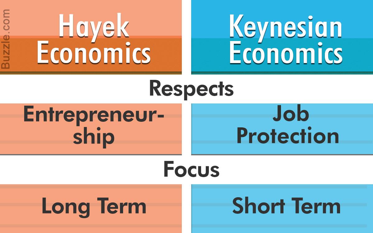 Keynesian Economics Vs. Hayek Economics