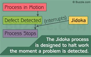 Jidoka process