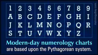 Chaldean numerology compatibility chart