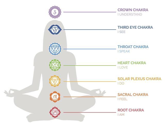 Chakra At Yoga
