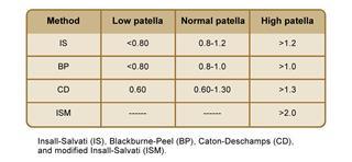 patella measurement ratios