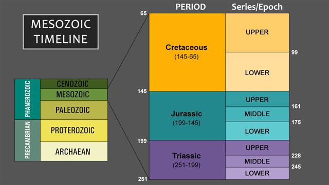 mesozoic era timeline