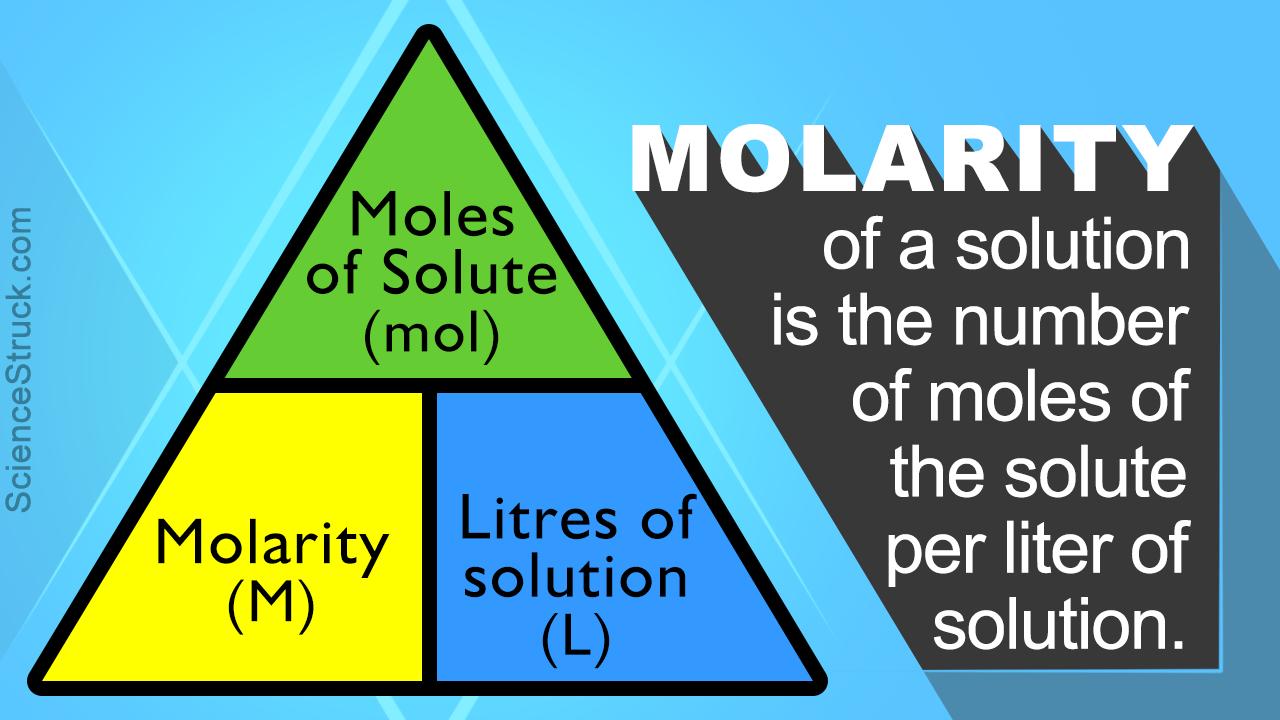 Molarity Formula
