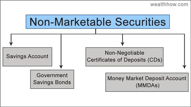 non-marketable securities