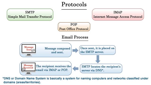 Email protocols Diagram