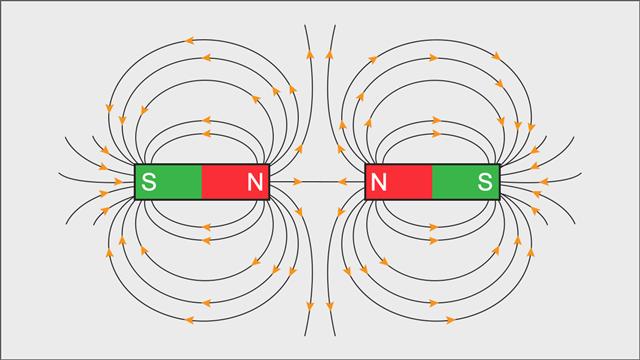 Repulsion Between Similar Poles