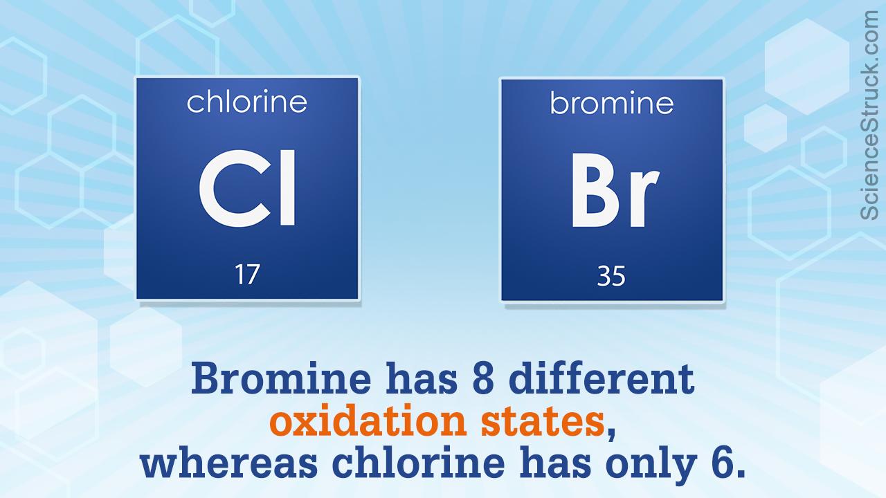 Bromine Vs. Chlorine