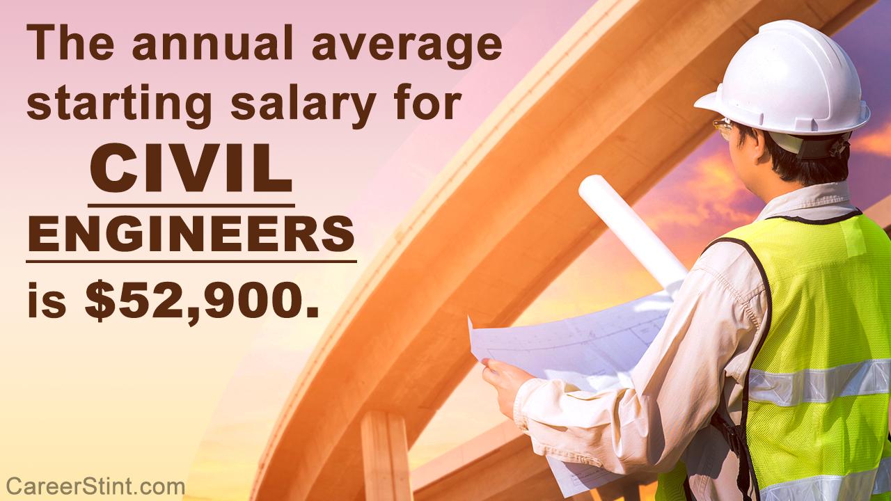 Civil Engineer Starting Salary