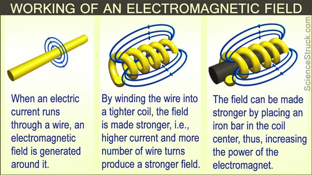Electronic field