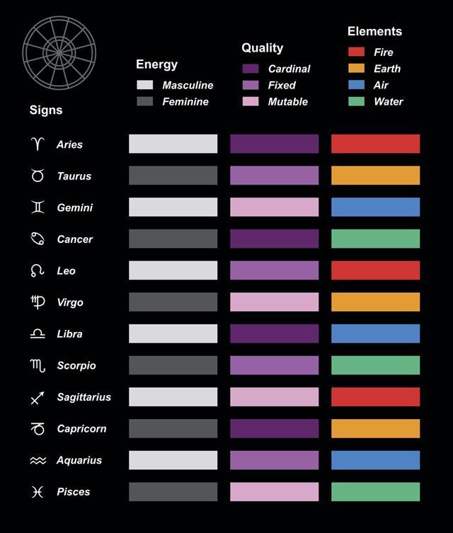 Astrology Symbols Elements Quality Energy Chart