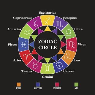 Astrology circle